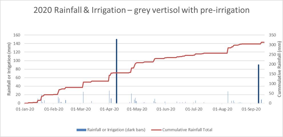 rain 2 graph